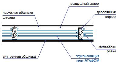 Звуко- и теплоизоляция деревянной каркасной стены Этафом марки ППЭ 3004-3010