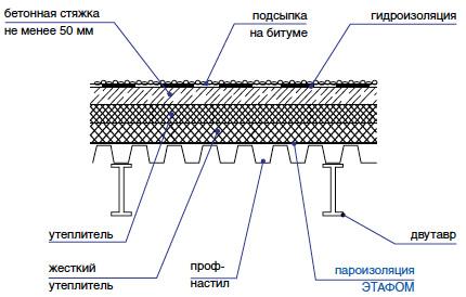 Пароизоляция покрытий со стальным профнастилом Этафом марки ППЭ 3008-3010