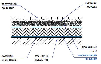 Пароизоляция эксплуатируемой крыши Этафом марки ППЭ 3008-3010