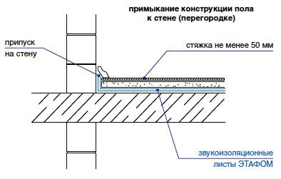 Звукоизоляция «плавающего» пола Этафом марки ППЭ 3004-3008