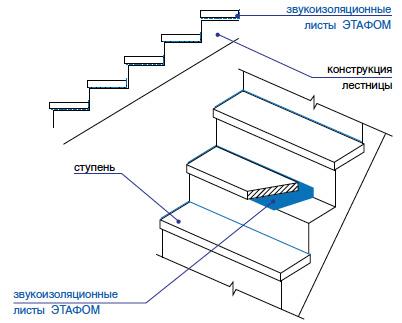 Звукоизоляция «плавающих» ступеней лестницы Этафом марки ППЭ 3004