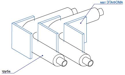 Изоляция труб Этафом марки ППЭ 3015