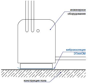 Виброизоляция оборудования Этафом марки ППЭ 3004