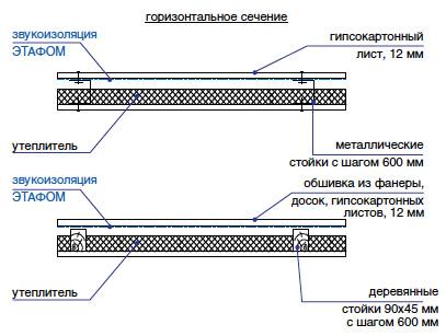 Конструкции перегородок и их звуковая изоляция Этафом марки ППЭ 3010