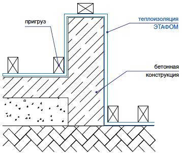 Тепло-гидроизоляция бетонной кладки Этафом марки ППЭ 3008-3010