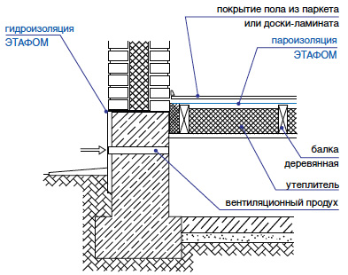 Тепло-пароизоляция бетонного перекрытия Этафом марки ППЭ 3008-3010