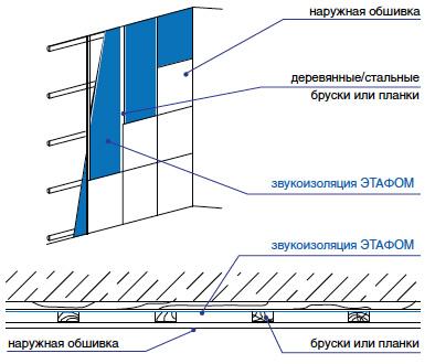 Дополнительная изоляция внешней стены изнутри Этафом марки ППЭ 3004