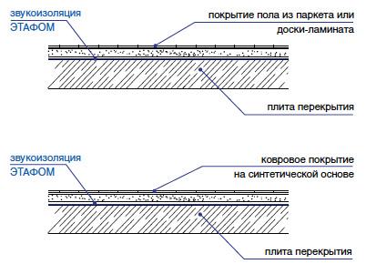Звуко- и пароизоляция перекрытий с «плавающим» полом Этафом марки ППЭ 3004-3008