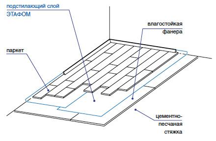 Подстилающий слой под материал Этафом марки ППЭ 3002-3003