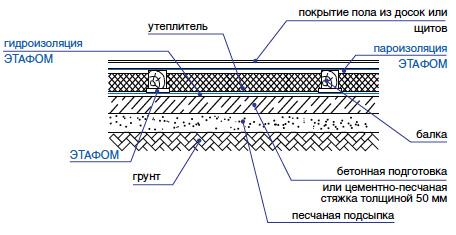 Гидроизоляция деревянного перекрытия Этафом марки ППЭ 3008-3010